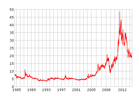 Silver Spot Price Chart 30 Year